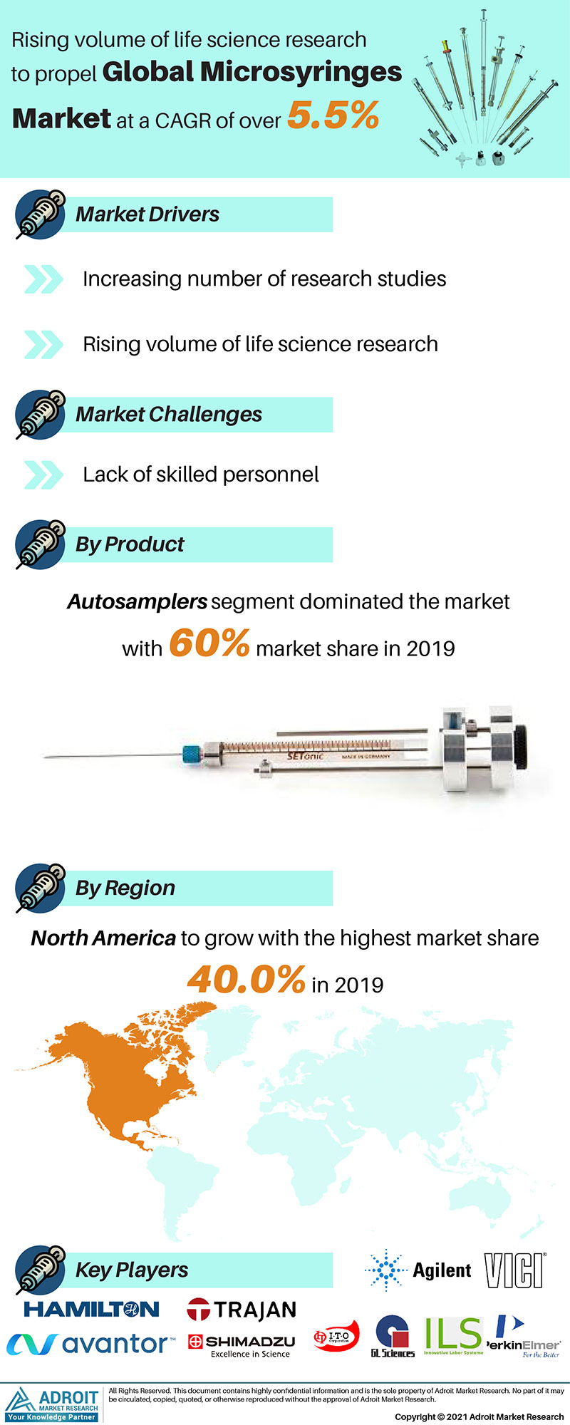 Microsyringes Market Trends and Forecasts Research Report