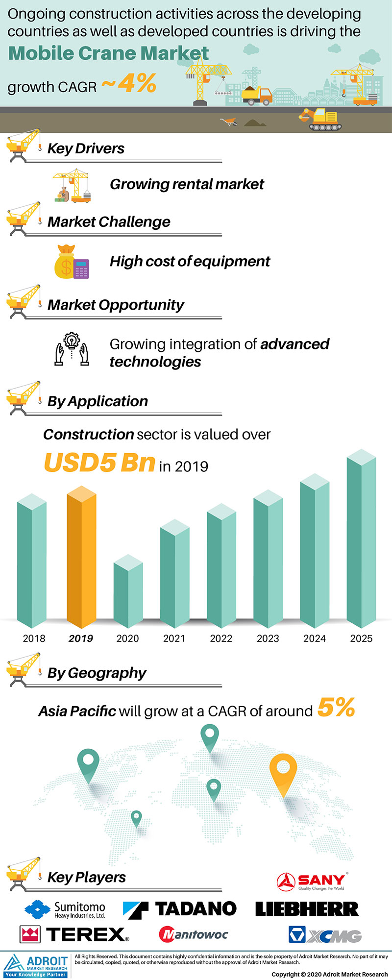 Mobile Crane Market by Material, Application, and Region, Global Forecasts 2018 to 2025