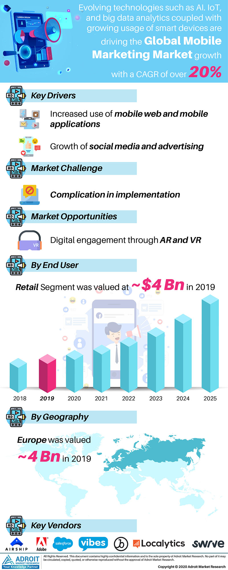 Mobile Marketing Market by Material, Application, and Region, Global Forecasts 2018 to 2025