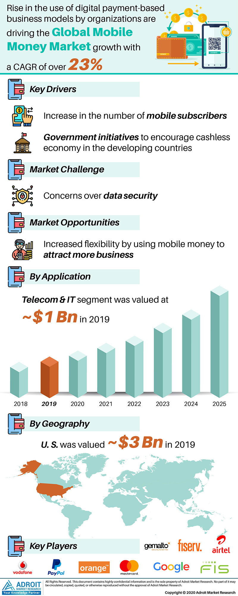 Mobile Money Market by Material, Application, and Region, Global Forecasts 2018 to 2025
