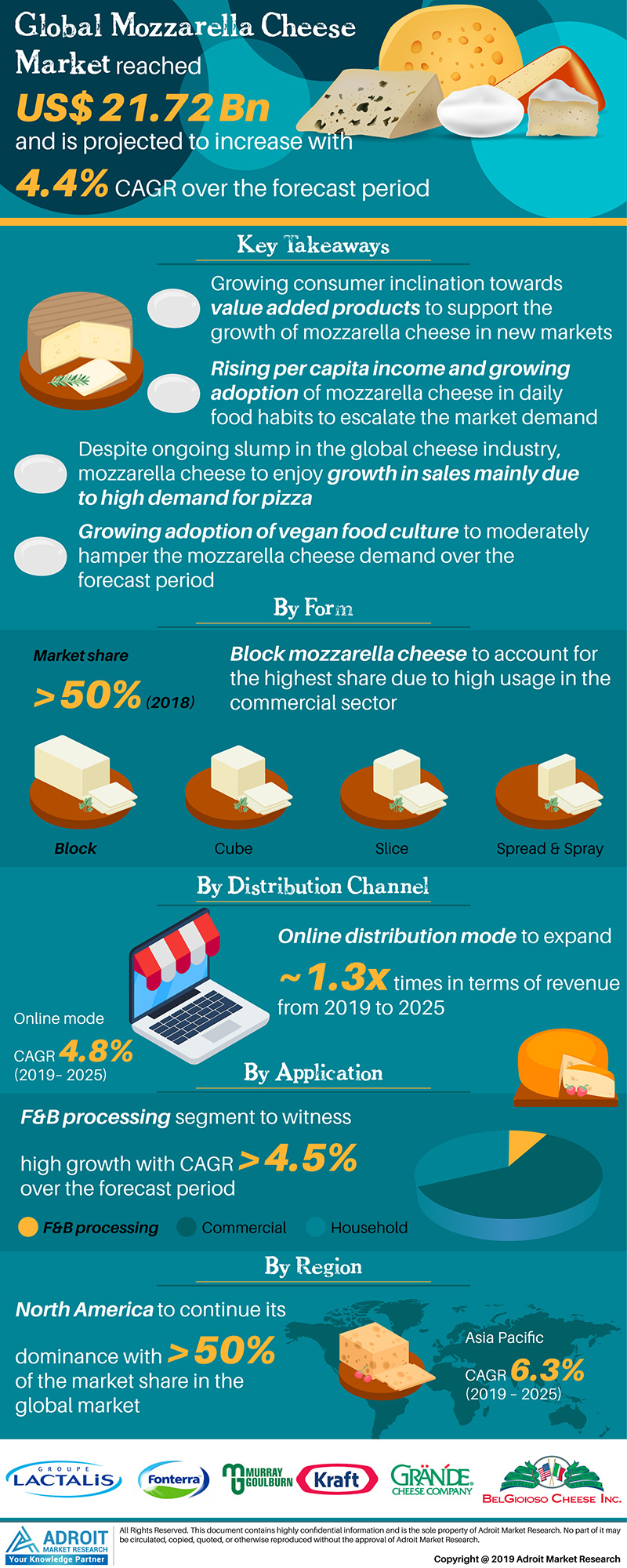 Global Mozzarella Cheese Market Size 2017 By Product Form, Distribution Channel, Application, Region and Forecast 2019 to 2025
