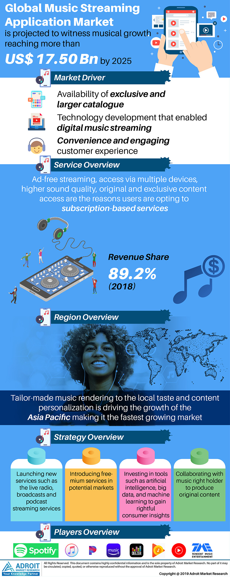 Global Music Streaming Application Market Size 2017 By service type, Region and Forecast 2018 to 2025