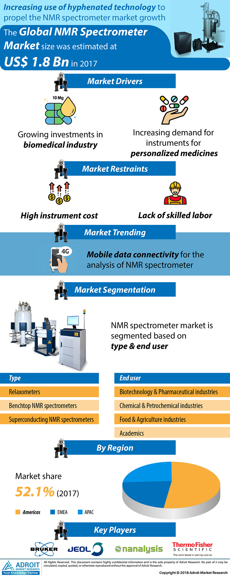Global Nuclear Magnetic Resonance (NMR) Spectrometer Market Size 2017 By Type, Application and Region - Analysis, Size, Share, Growth Trends and Forecasts 2015 to 2025