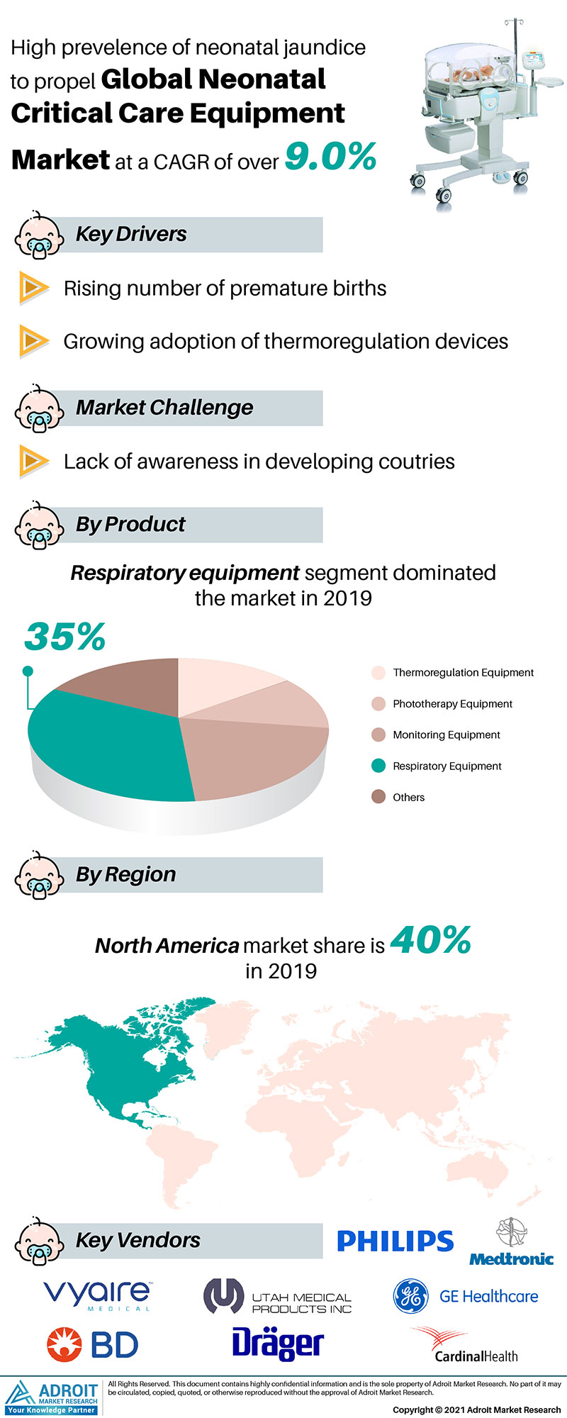 Neonatal Critical Care Equipment Market Size 2017 By Application, Product, Region and Forecast 2019 to 2025