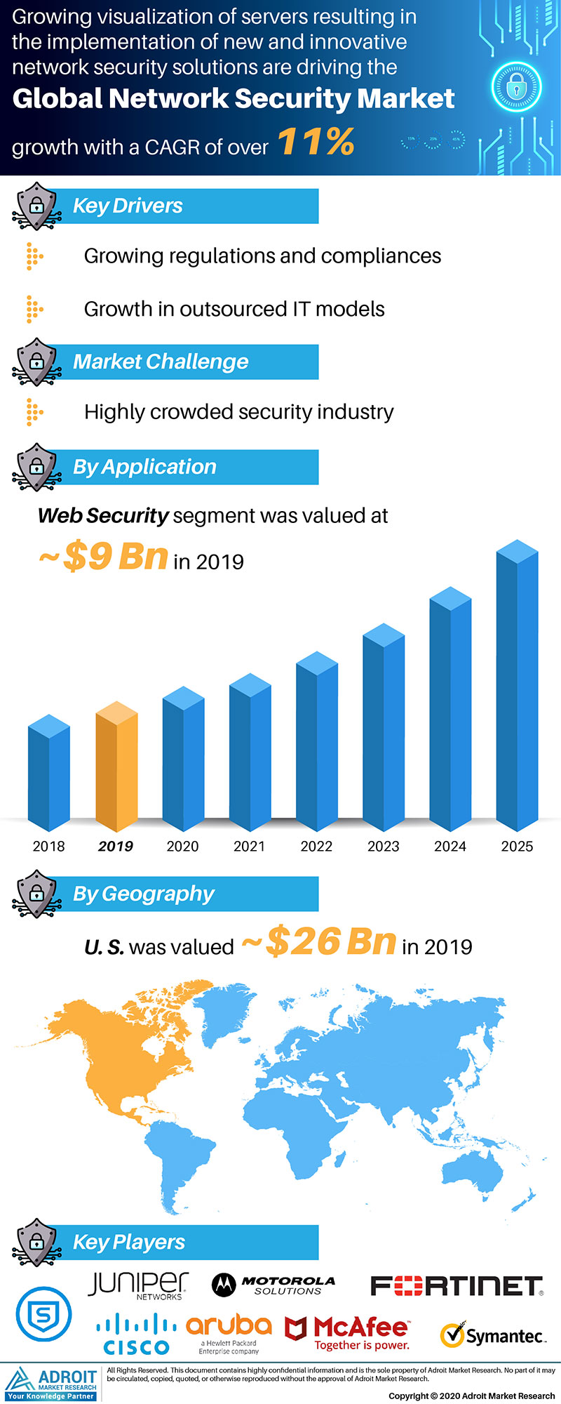 Network Security Market Size 2017 By Application, Product, Region and Forecast 2019 to 2025