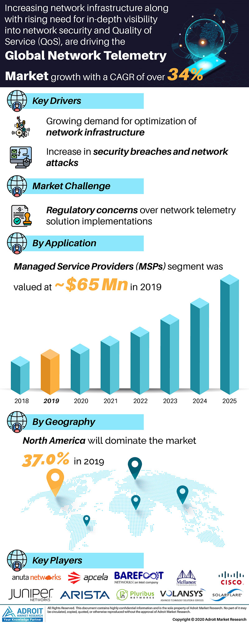 Network Telemetry Market by Material, Application, and Region, Global Forecasts 2018 to 2025