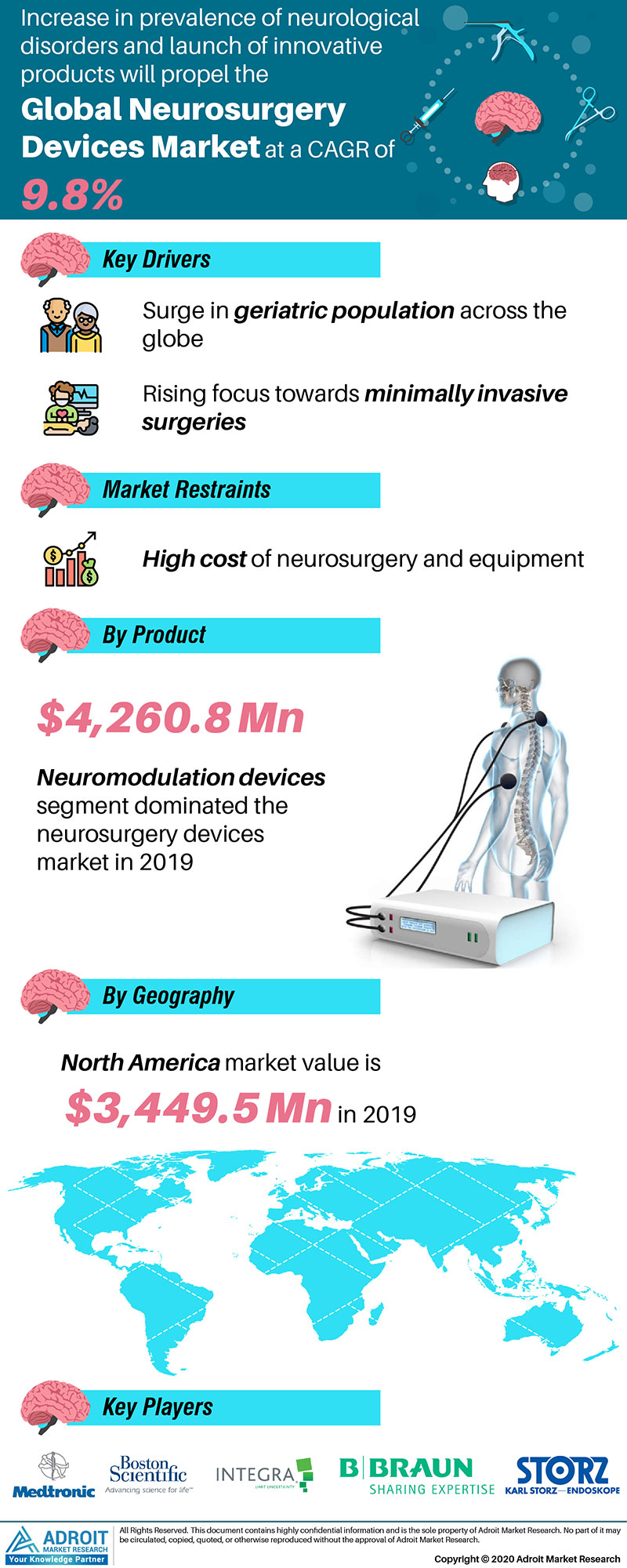 Neurosurgery Devices Market by Material, Application, and Region, Global Forecasts 2018 to 2025