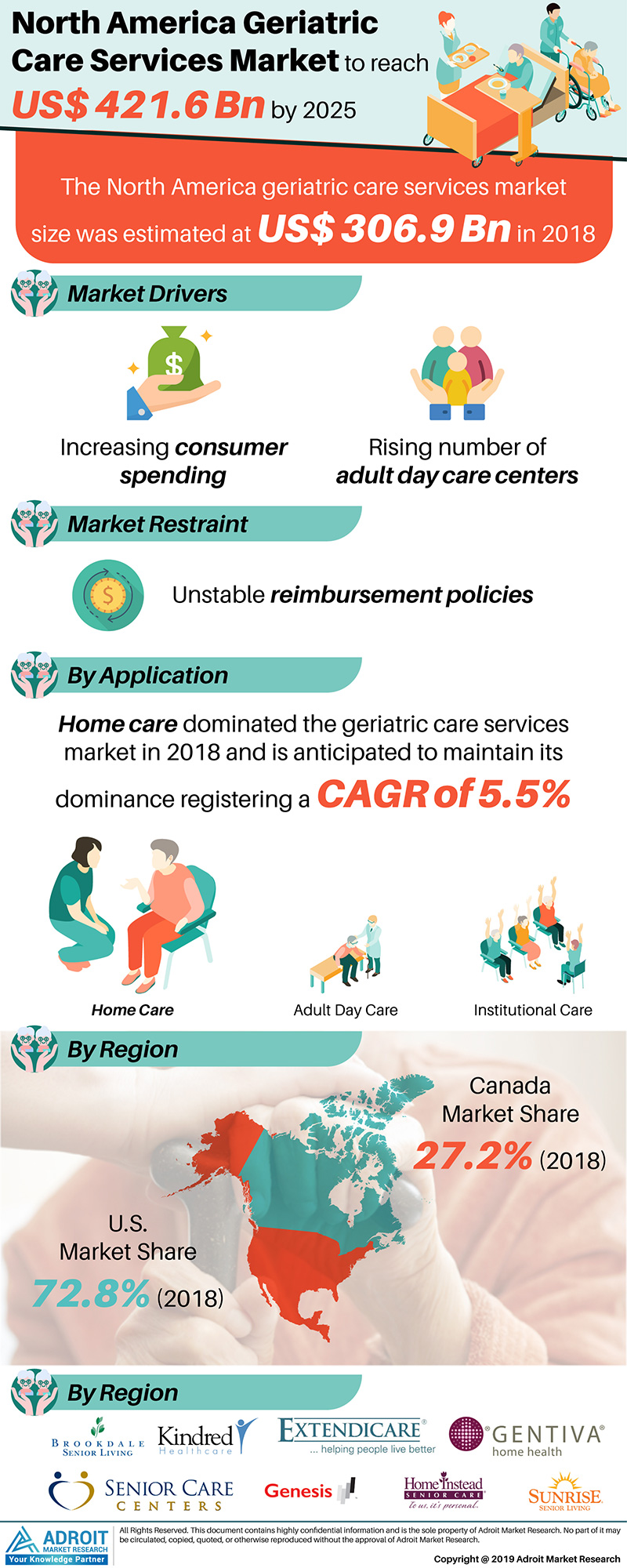 Global North America Geriatric Care Services Market Size 2017 By Type, Country and Forecast 2018 to 2025