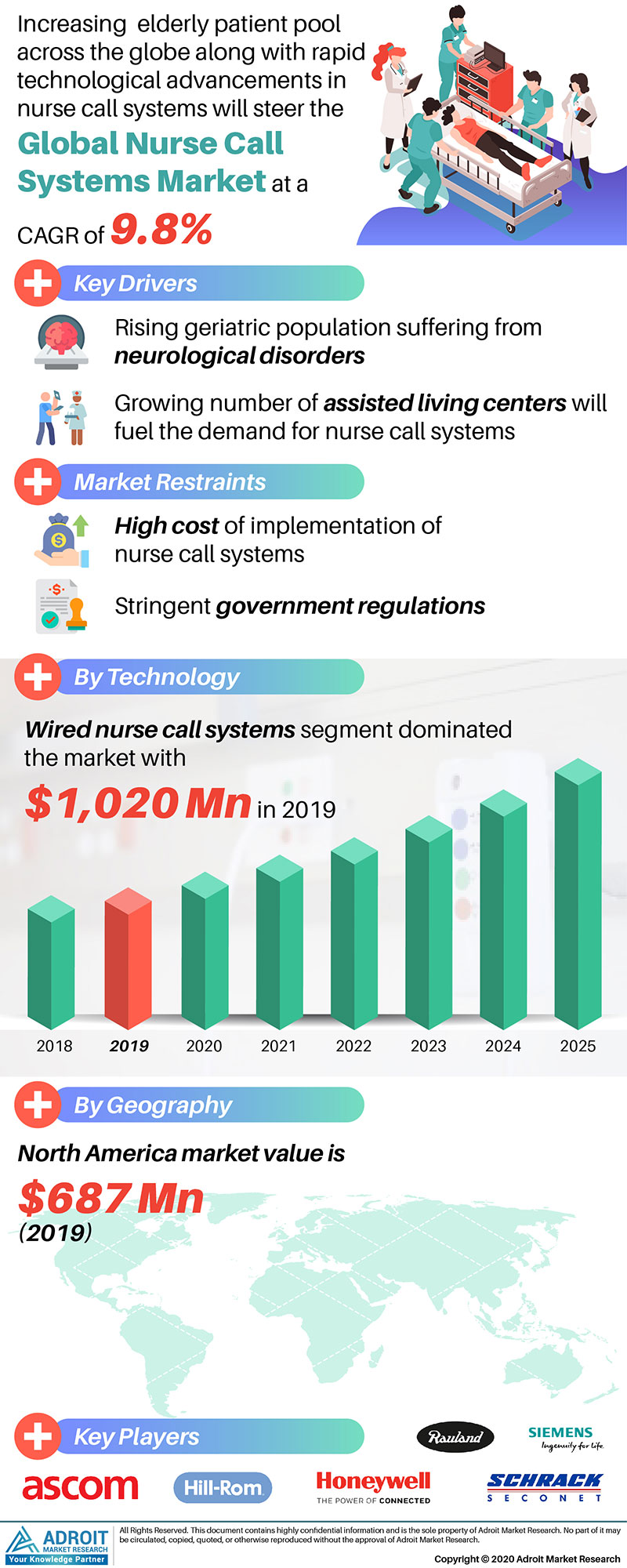 Nurse Call System Market by Material, Application, and Region, Global Forecasts 2018 to 2025