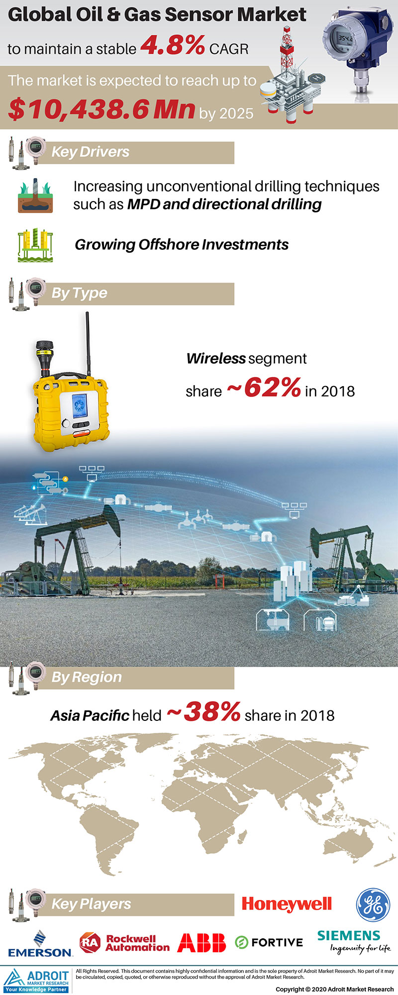 Oil & Gas Sensor Market Size 2017 By Application, Product, Region and Forecast 2019 to 2025