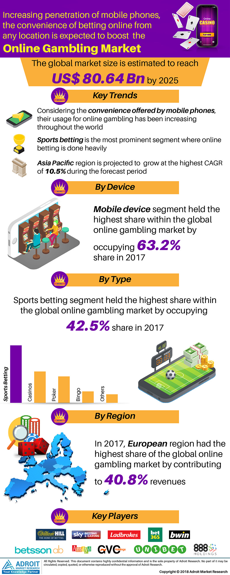 Global Online Gambling Market Size 2017 By Type, Device, Region and Forecast 2018 to 2025