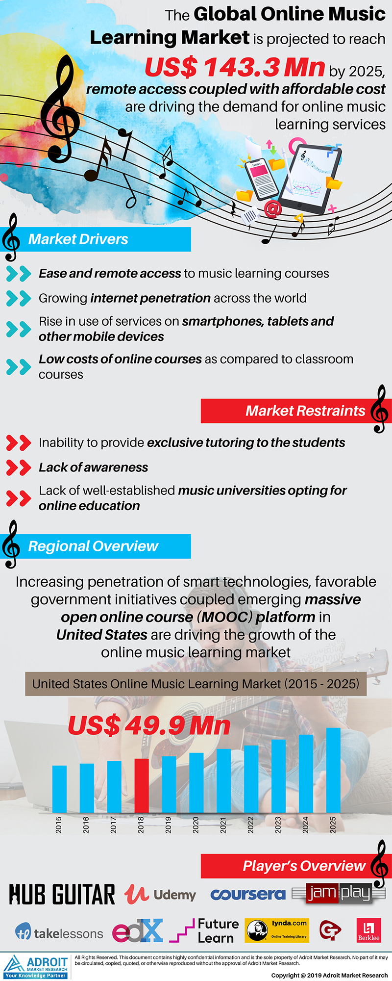Global Online Music Learning Market Size 2017 By Region and Forecast 2019 to 2025