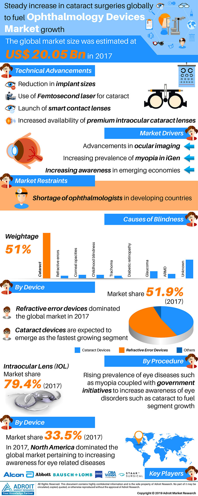 Global Ophthalmology Devices Market Size 2017 By Type, Region and Forecast 2018 to 2025