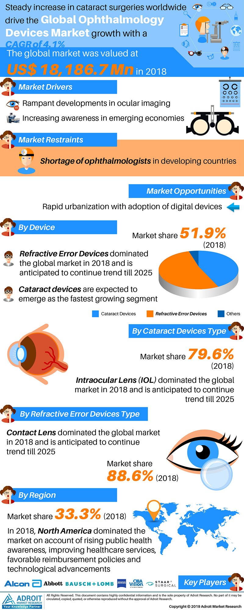 Global Ophthalmology Devices Market Size 2018 By Type, Region and Forecast 2019 to 2025