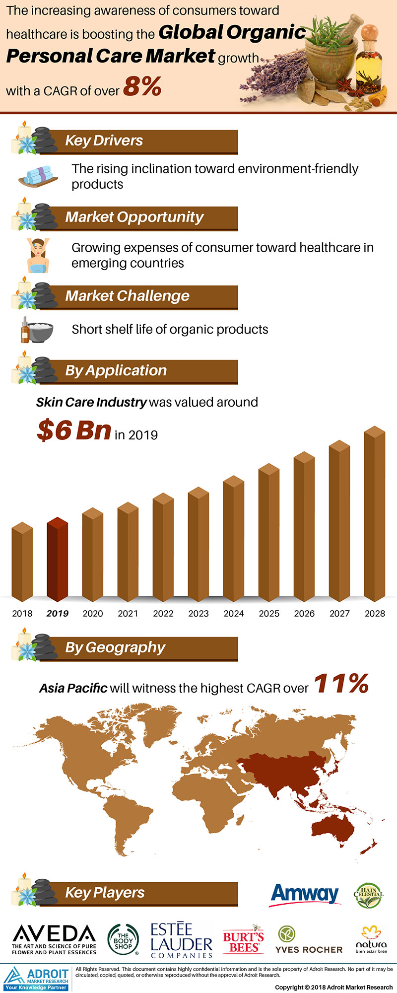 Organic Personal CareOrganic Personal Care Market by Material, Application, and Region, Global Forecasts 2018 to 2025