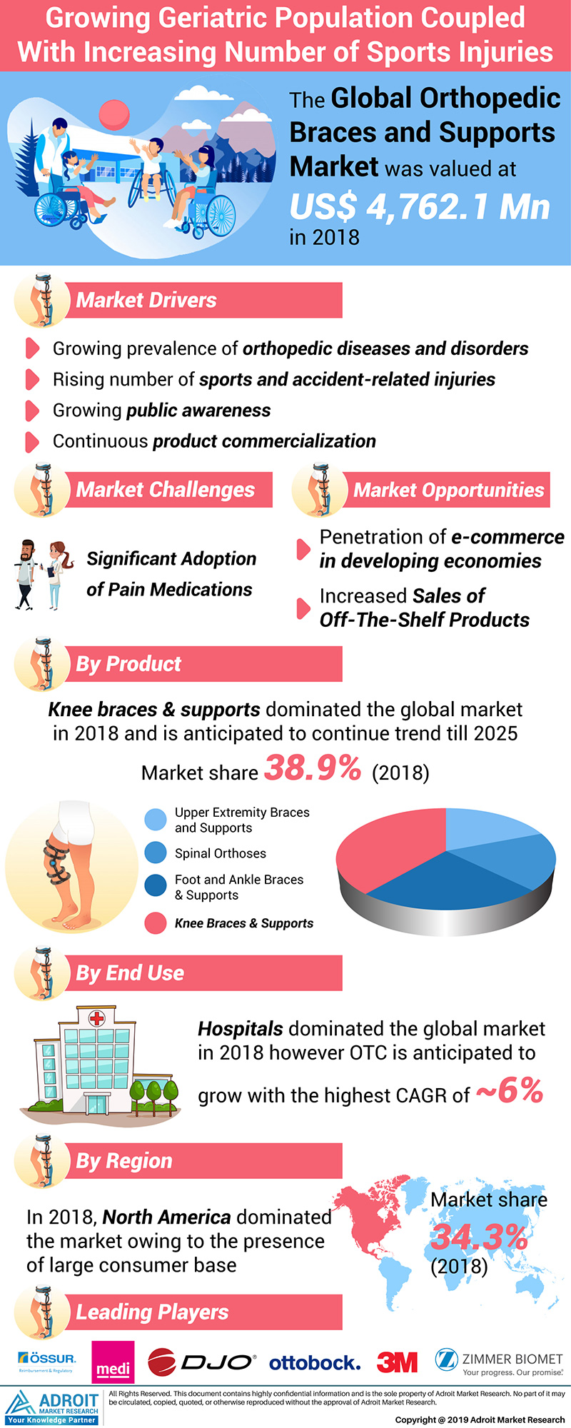 Global Orthopedic braces and supports Market Size 2018 by Product, by End User, by Region and Forecast 2019 to 2025