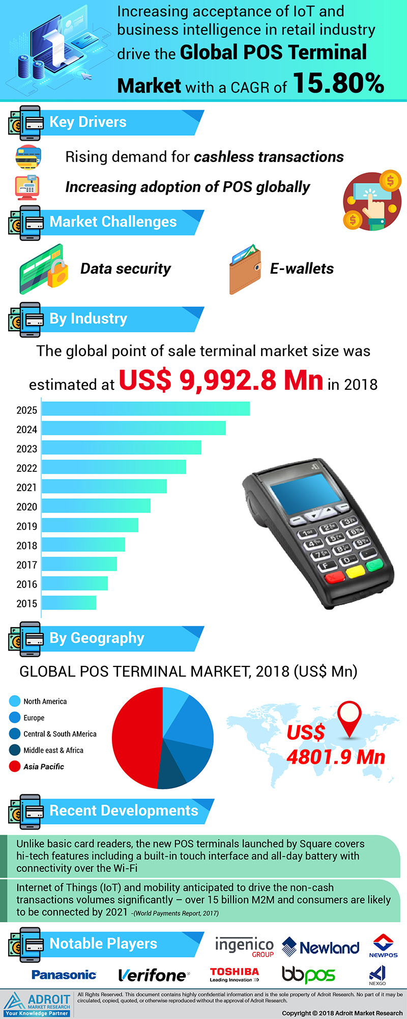 Global Point of Sale (POS) Terminals Market Size 2017 by Deployment Type, Application, End-use, Region and Forecast 2018 to 2025