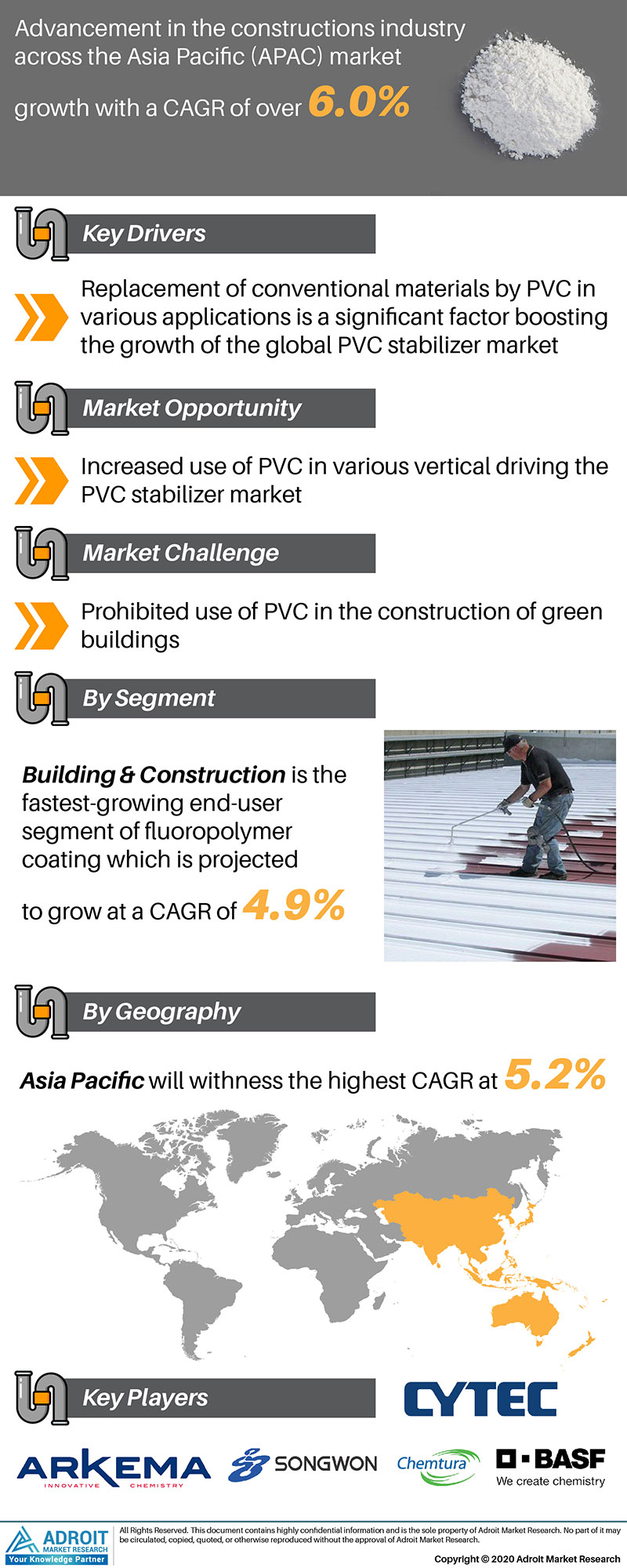 PVC Stabilizer Market by Material, Application, and Region, Global Forecasts 2018 to 2025