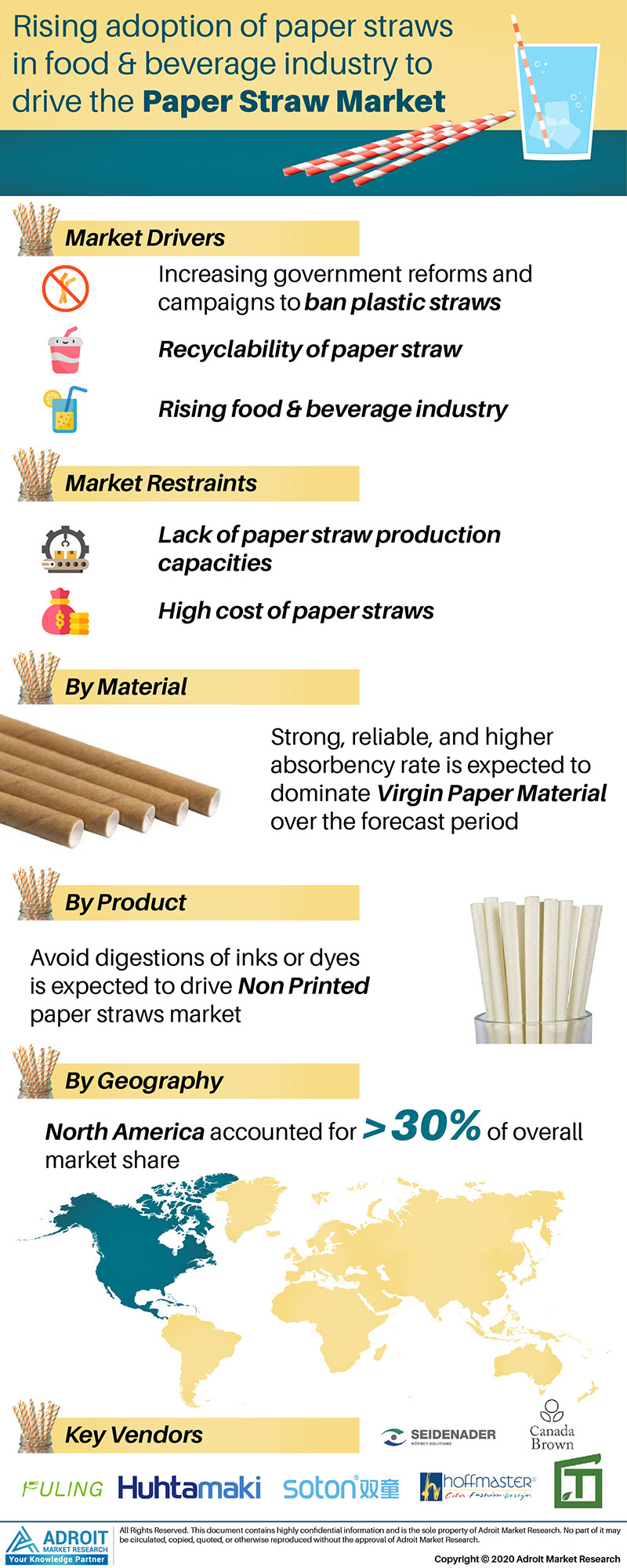 Paper Straw Market by Material, Application, and Region, Global Forecasts 2018 to 2025