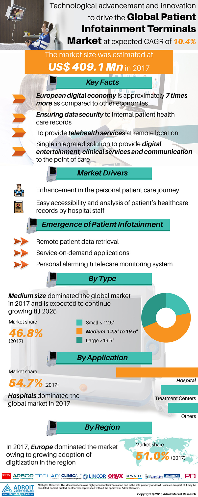 Global Patient Infotainment Terminals Market Size 2017 By Type, End-user, Region and Forecast 2018 to 2025