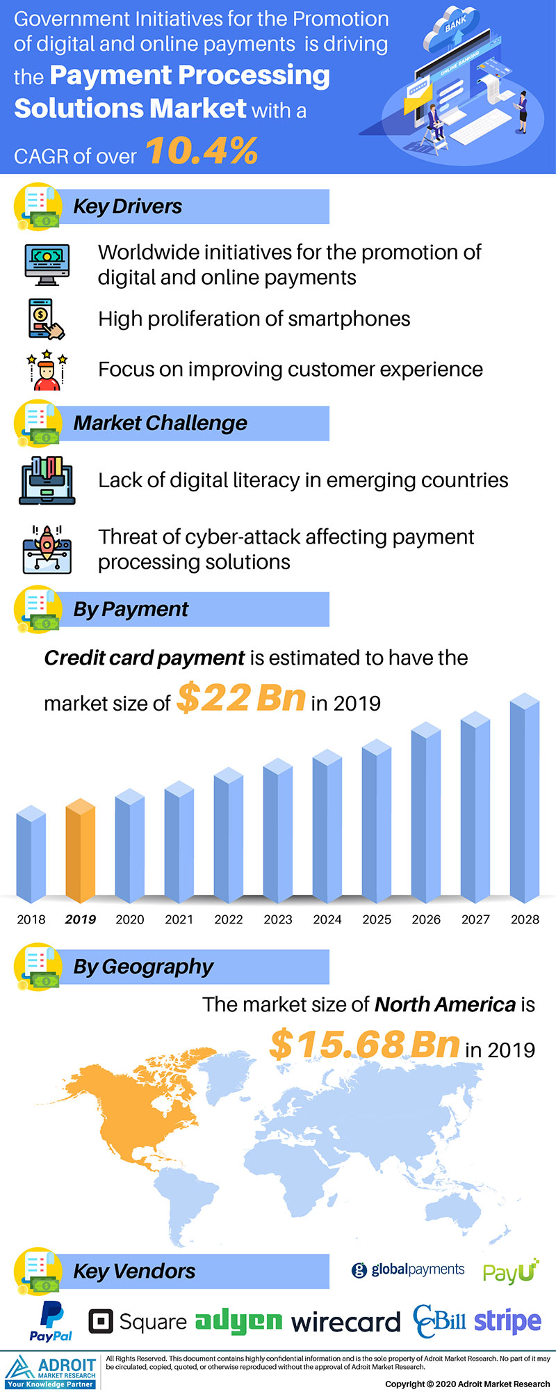 Payment Processing Solutions Market by Material, Application, and Region, Global Forecasts 2018 to 2025