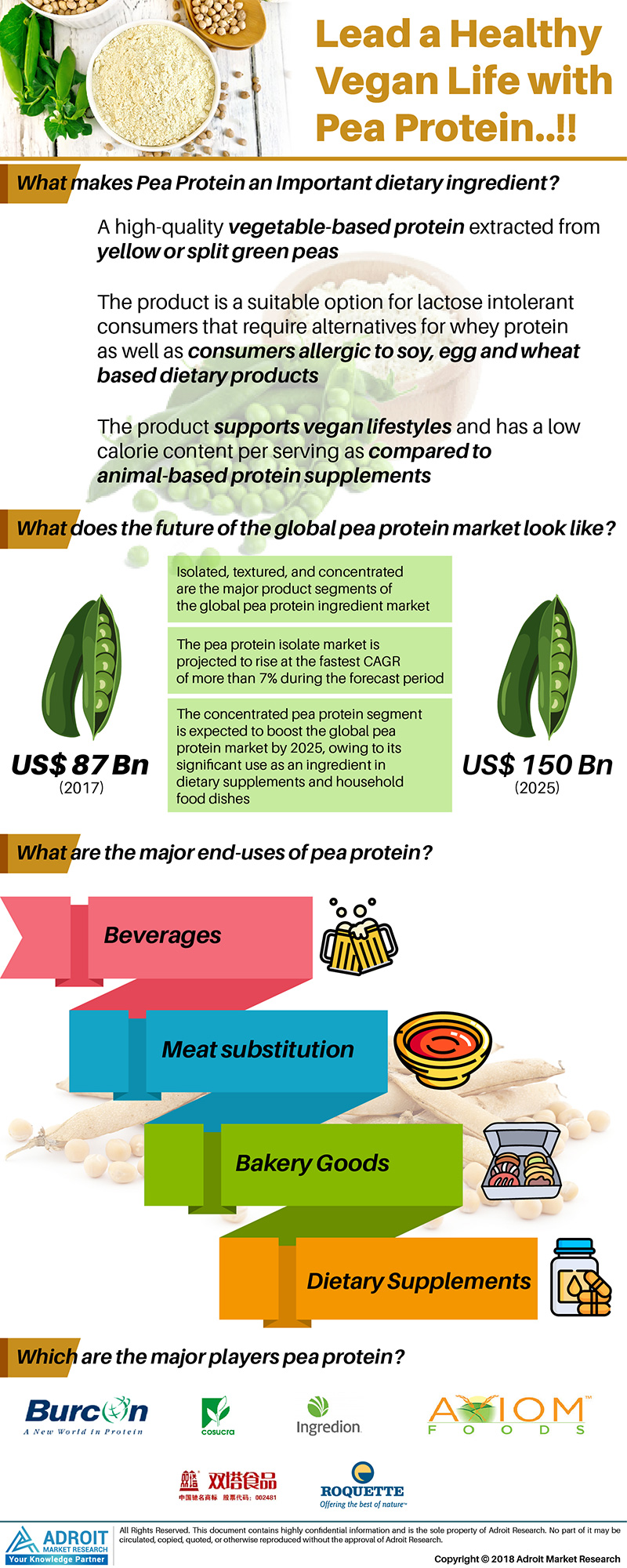 Global Pea Protein Market Size 2017 By Product Type, Application, Region and Forecast 2018 to 2025