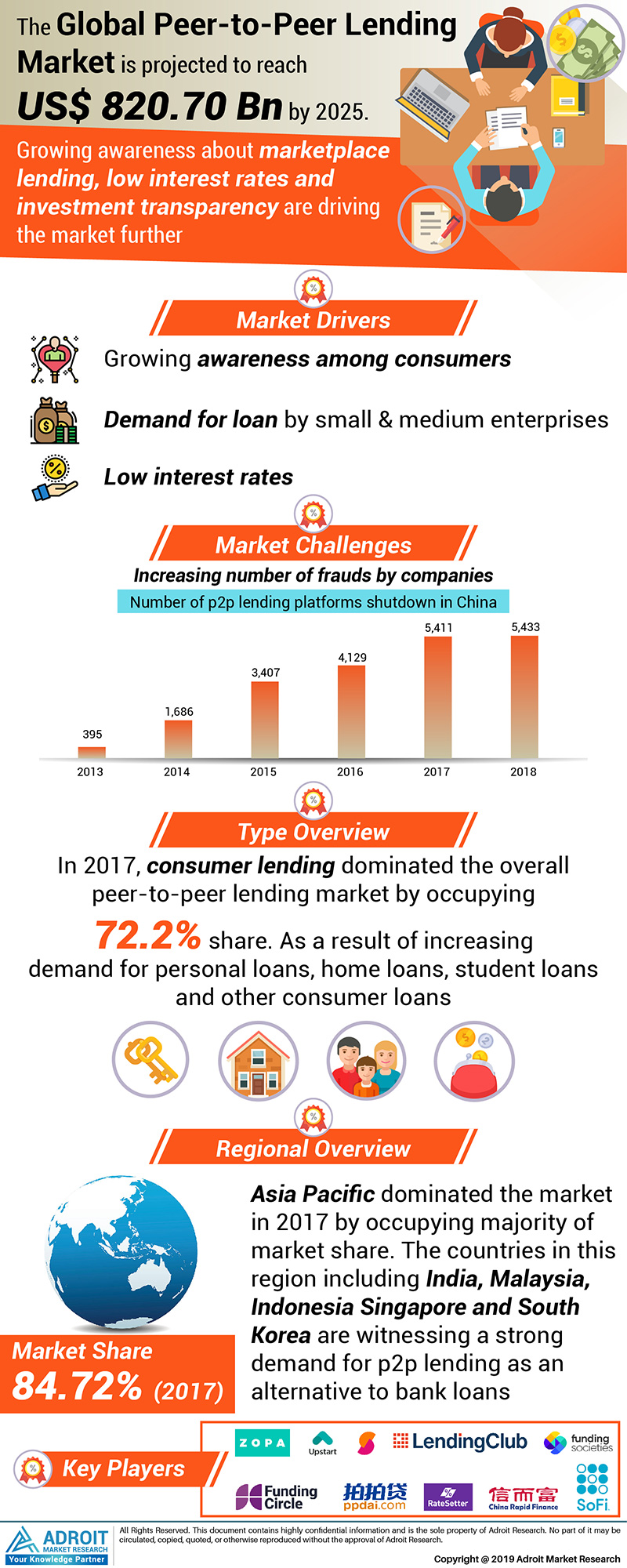 Global Peer to Peer (P2P) Lending Market Size 2017 By Type, Region and Forecast 2018 to 2025