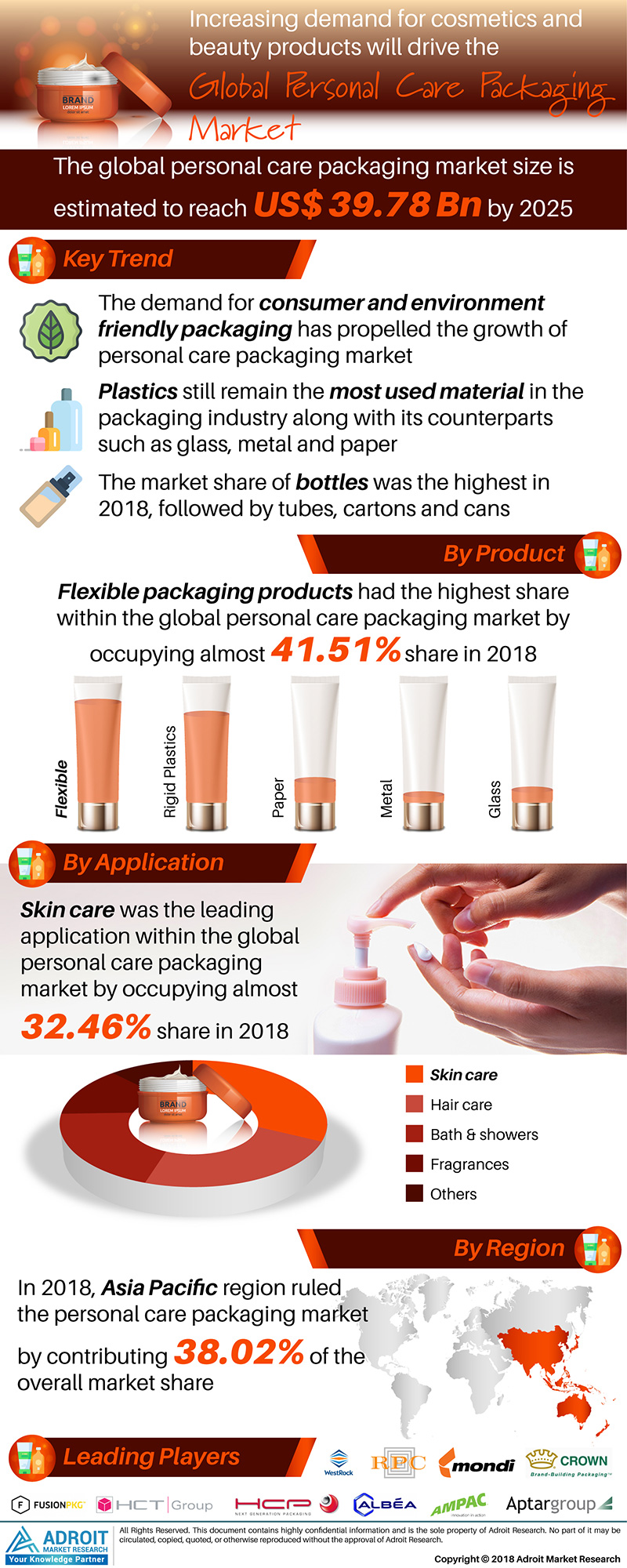 Global Personal Care Packaging Market Size By Product, Application, Packaging type, Region, and Forecast 2018 to 2025