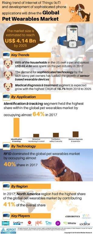 Global Pet Wearables Market Size 2017 By Application, Technology, Region and Forecast 2018 to 2025