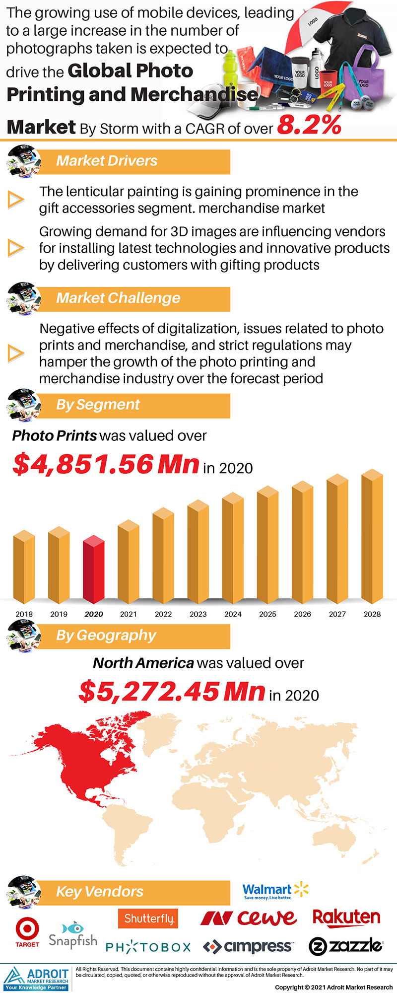 Photo Printing And Merchandise Market Size 2017 By Application, Product, Region and Forecast 2019 to 2025