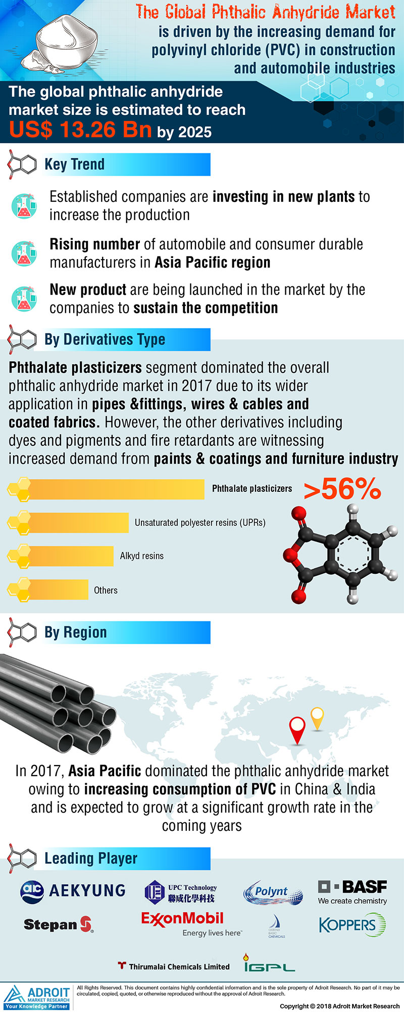Phthalic Anhydride Market Size by Derivatives, Region and Forecast 2018 to 2025