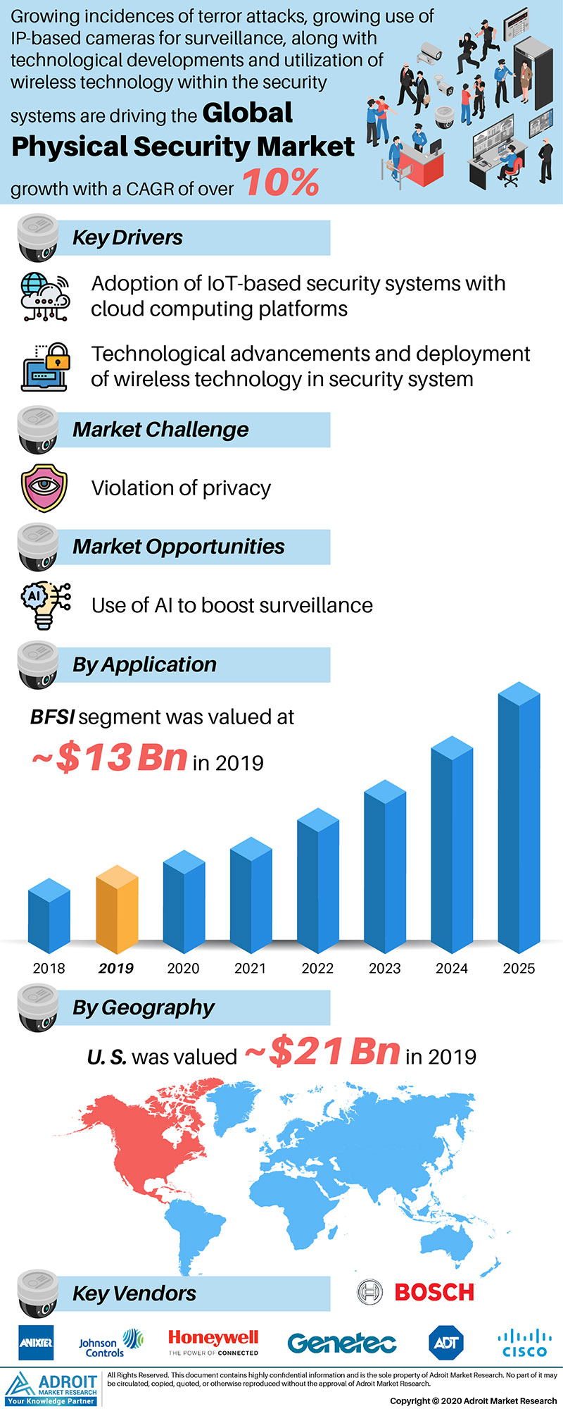 Physical Security Market Size 2017 By Application, Product, Region and Forecast 2019 to 2025