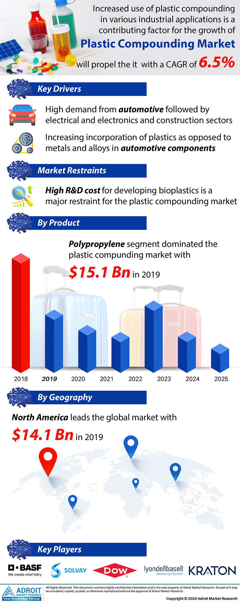 Plastic Compounding Market by Material, Application, and Region, Global Forecasts 2018 to 2025