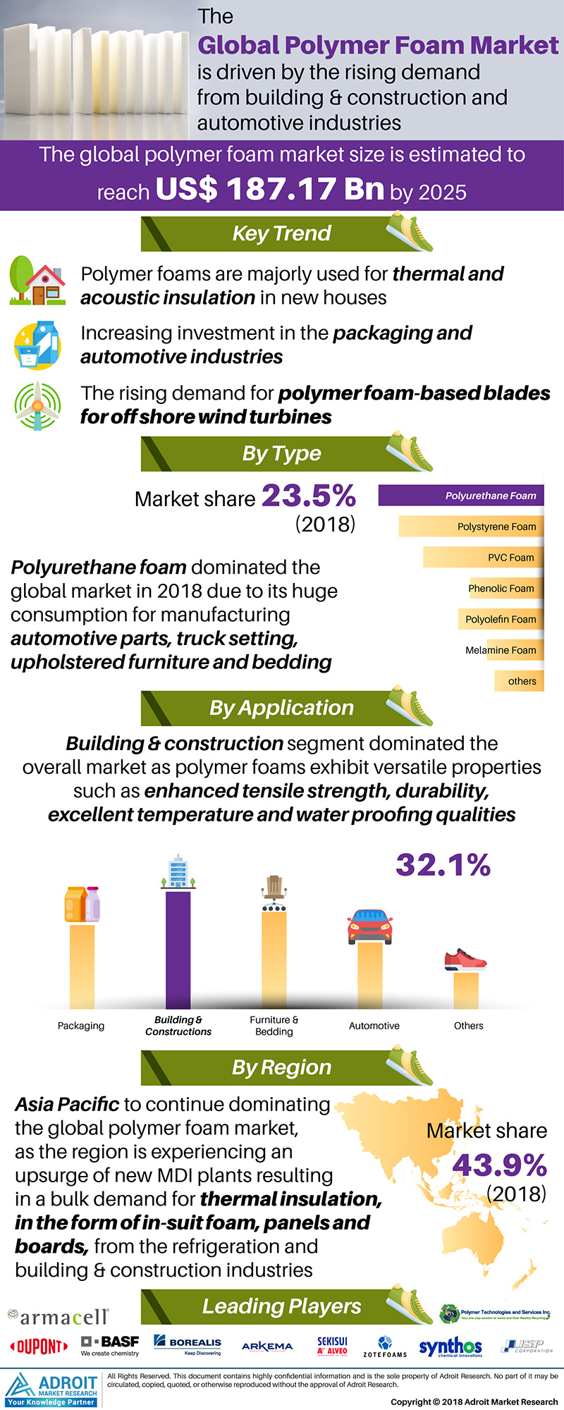 Global Polymer Foams Market Size by Applications, Type, Region and Forecast 2018 to 2025