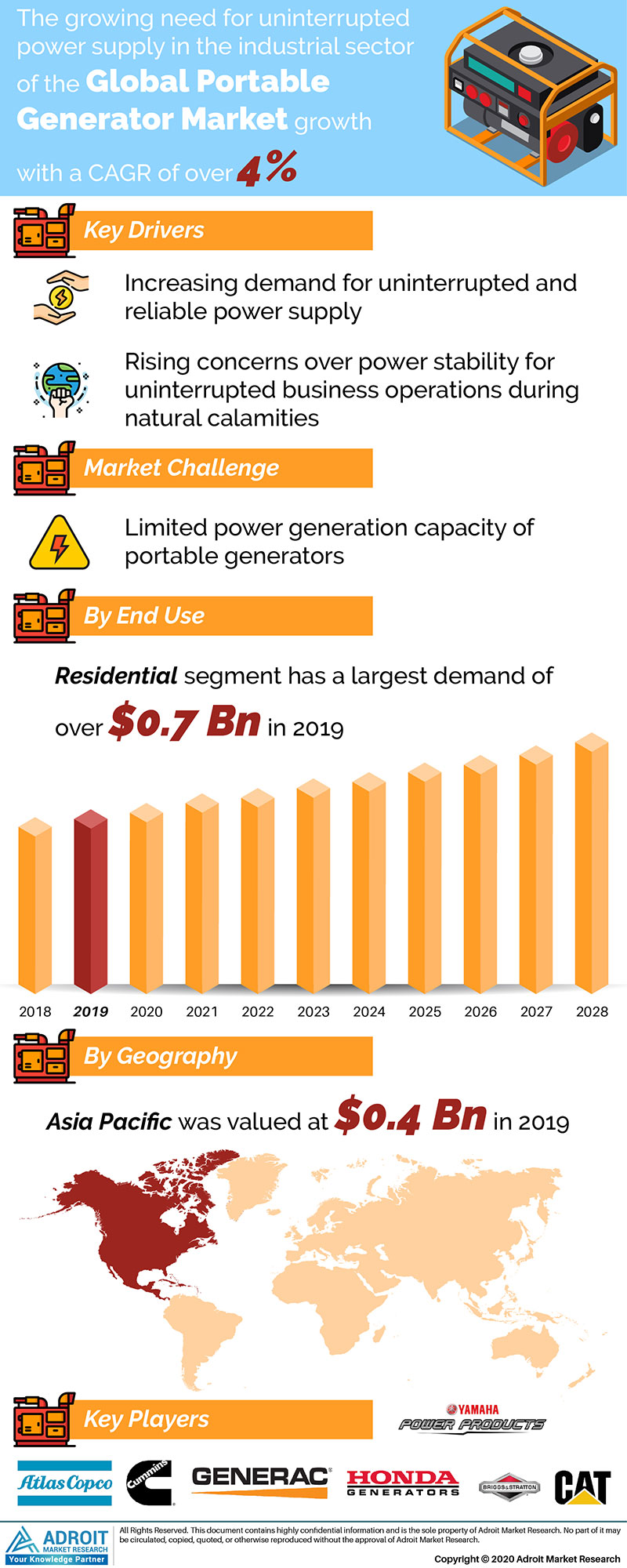 Portable Generator Market by Material, Application, and Region, Global Forecasts 2018 to 2025