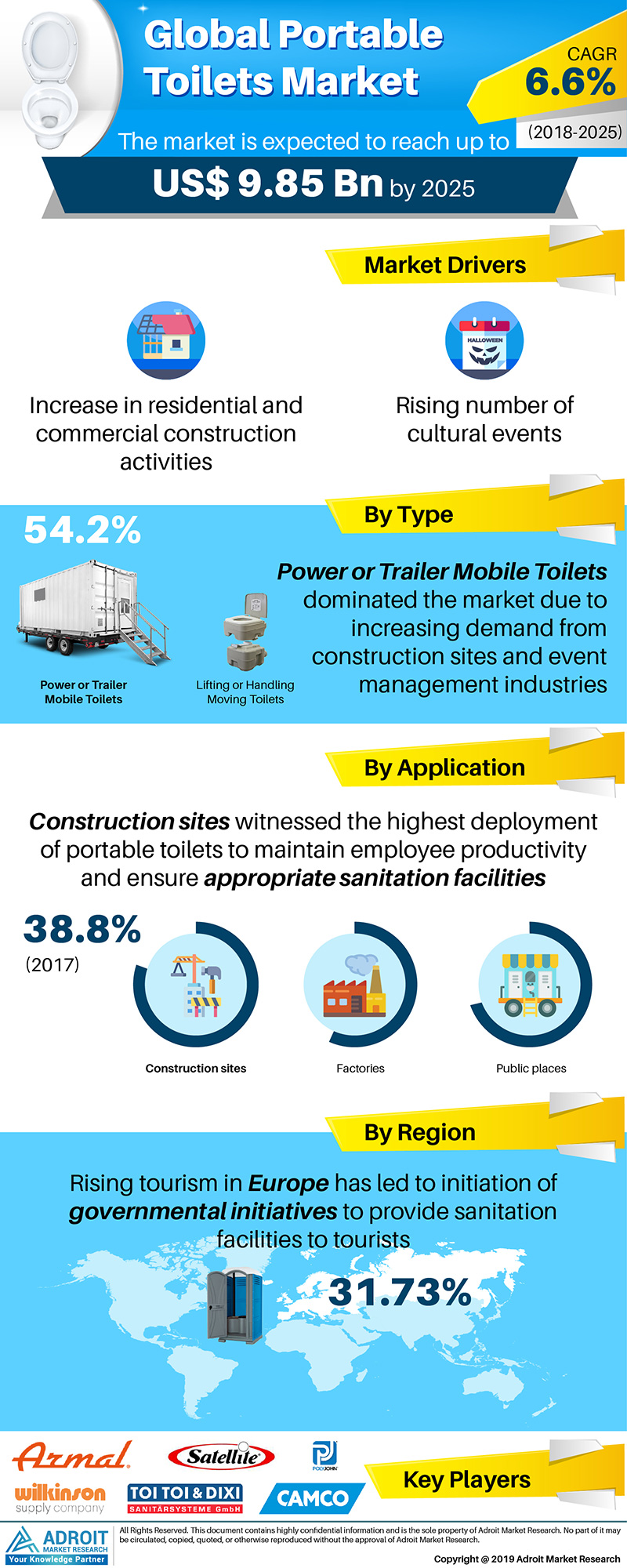 Portable Toilets Market Size by Product, End user, Region and Forecast 2018 to 2025