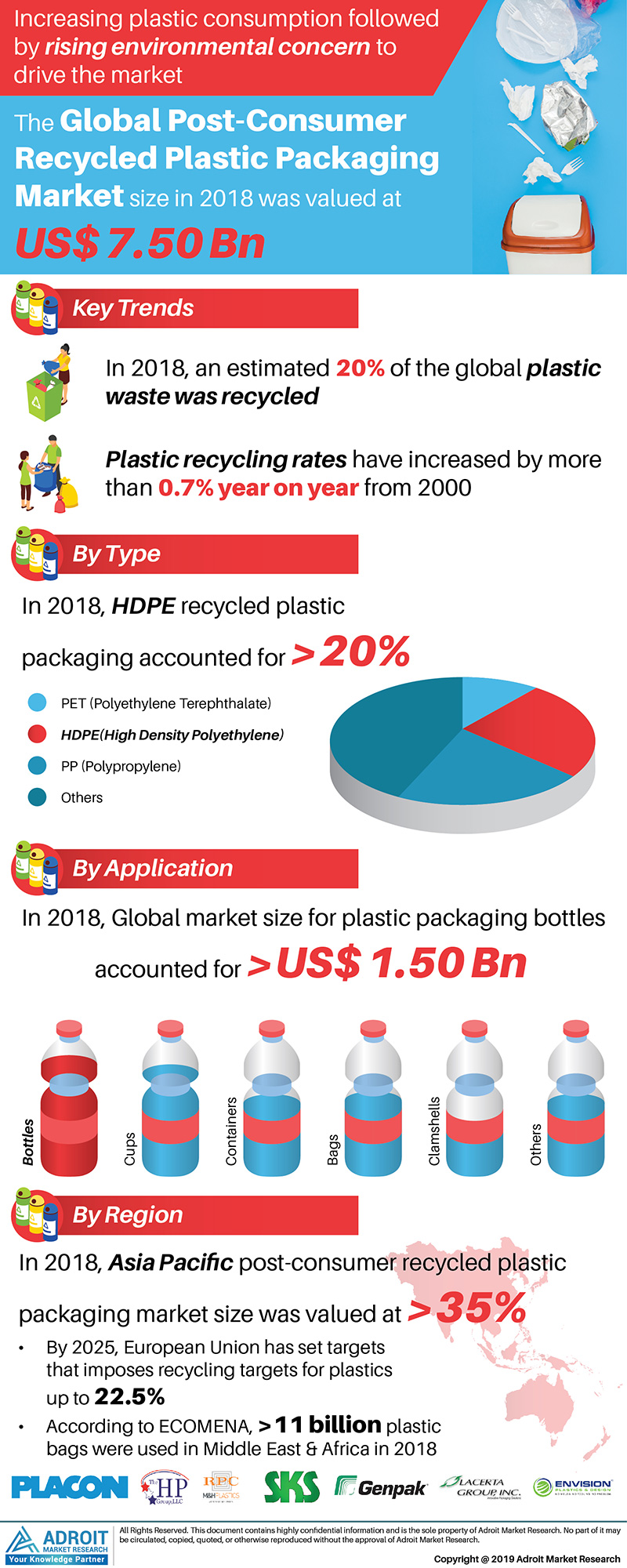 Global Post-Consumer Recycled Plastic Packaging Market Trends 2018, by Type HDPE, PP, by Application, By Region, and Forecast 2019 to 2025