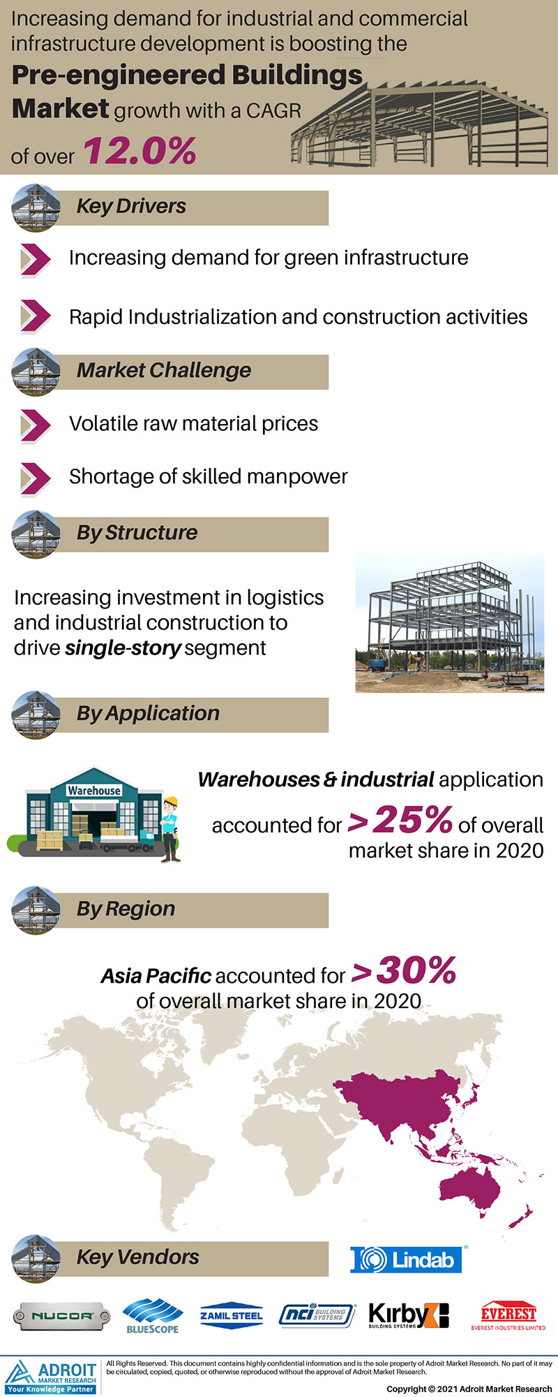 Pre-engineered Buildings Market Size 2017 By Application, Product, Region and Forecast 2019 to 2025