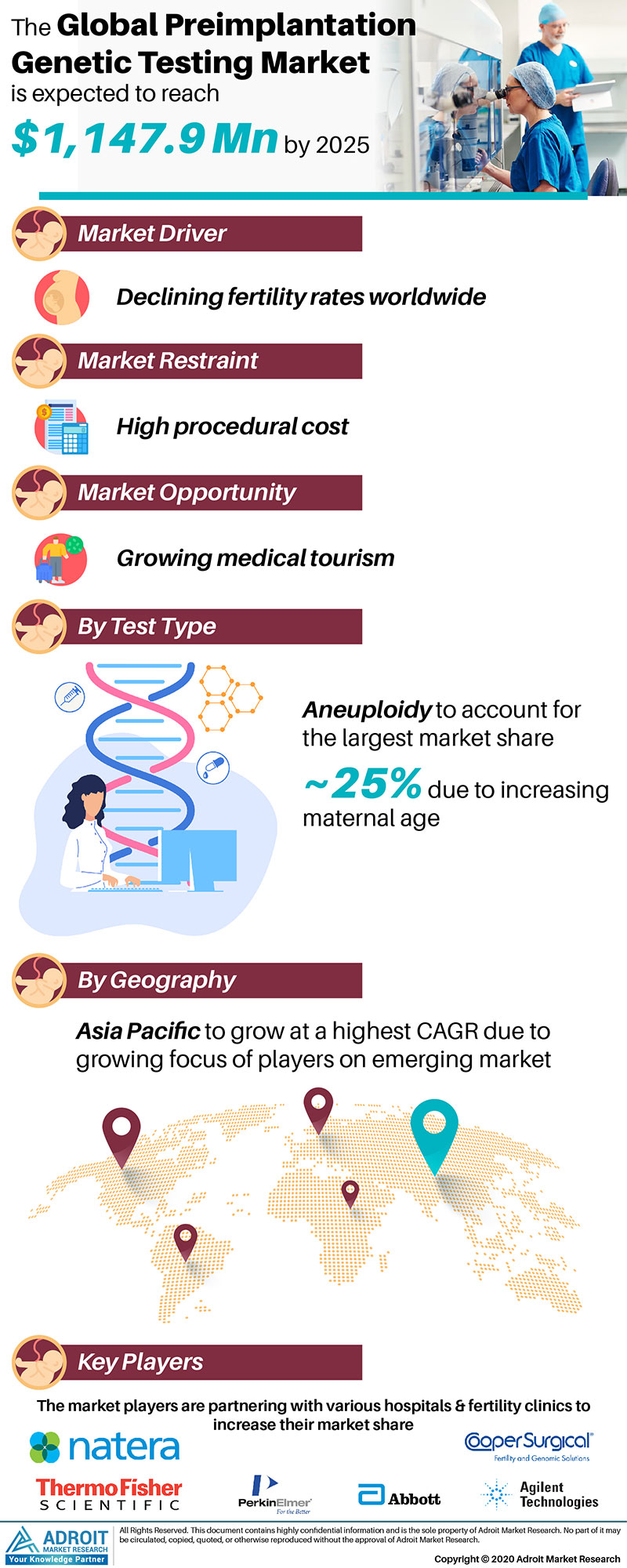 Preimplantation Genetic Testing Market by Material, Application, and Region, Global Forecasts 2018 to 2025