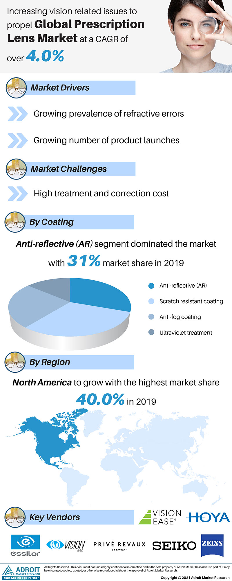 Prescription Lens Market Size 2017 By Application, Product, Region and Forecast 2019 to 2025