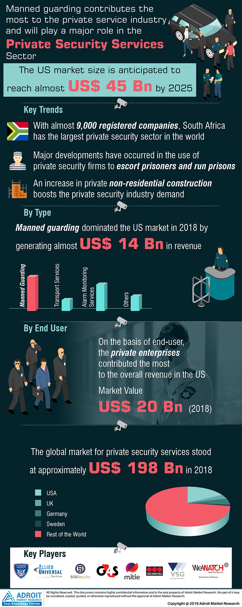 Global Private Contract Security Services Market Size 2018 By Type, End-user, Region and Forecast 2019 to 2025