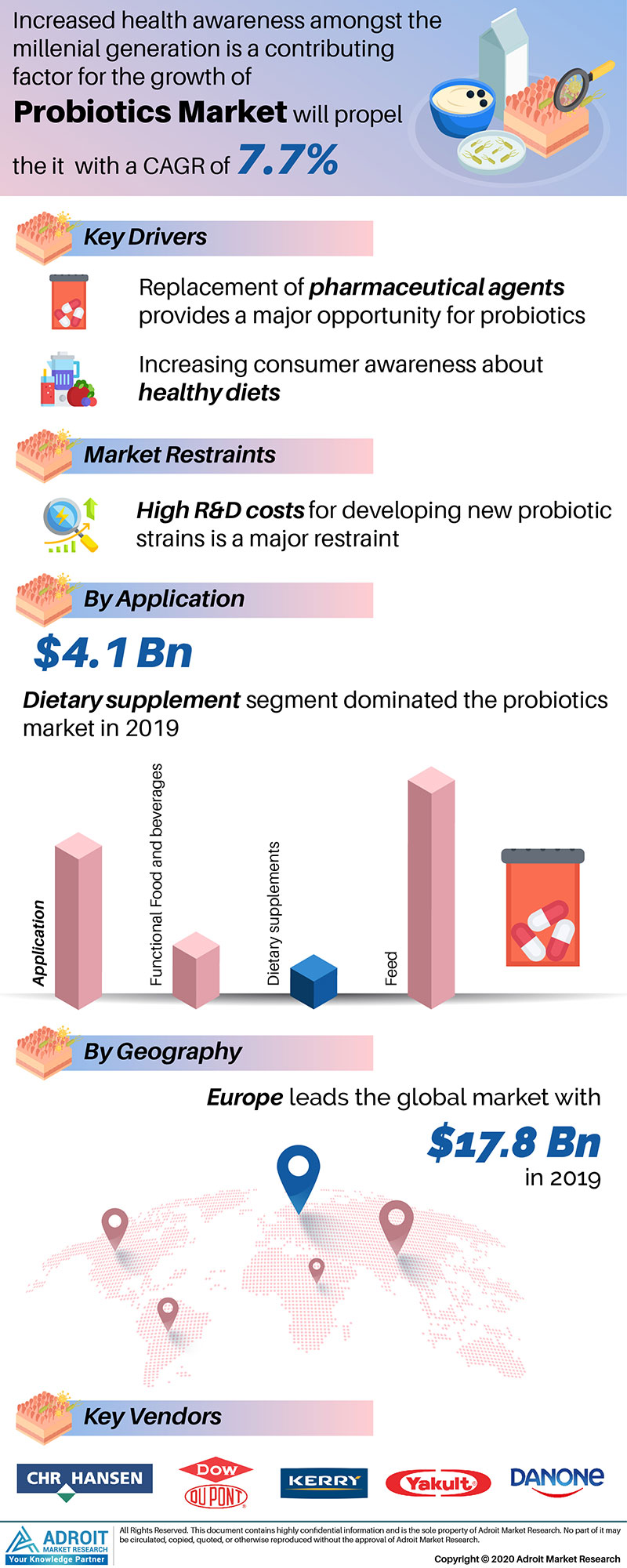 Probiotics Market by Material, Application, and Region, Global Forecasts 2018 to 2025