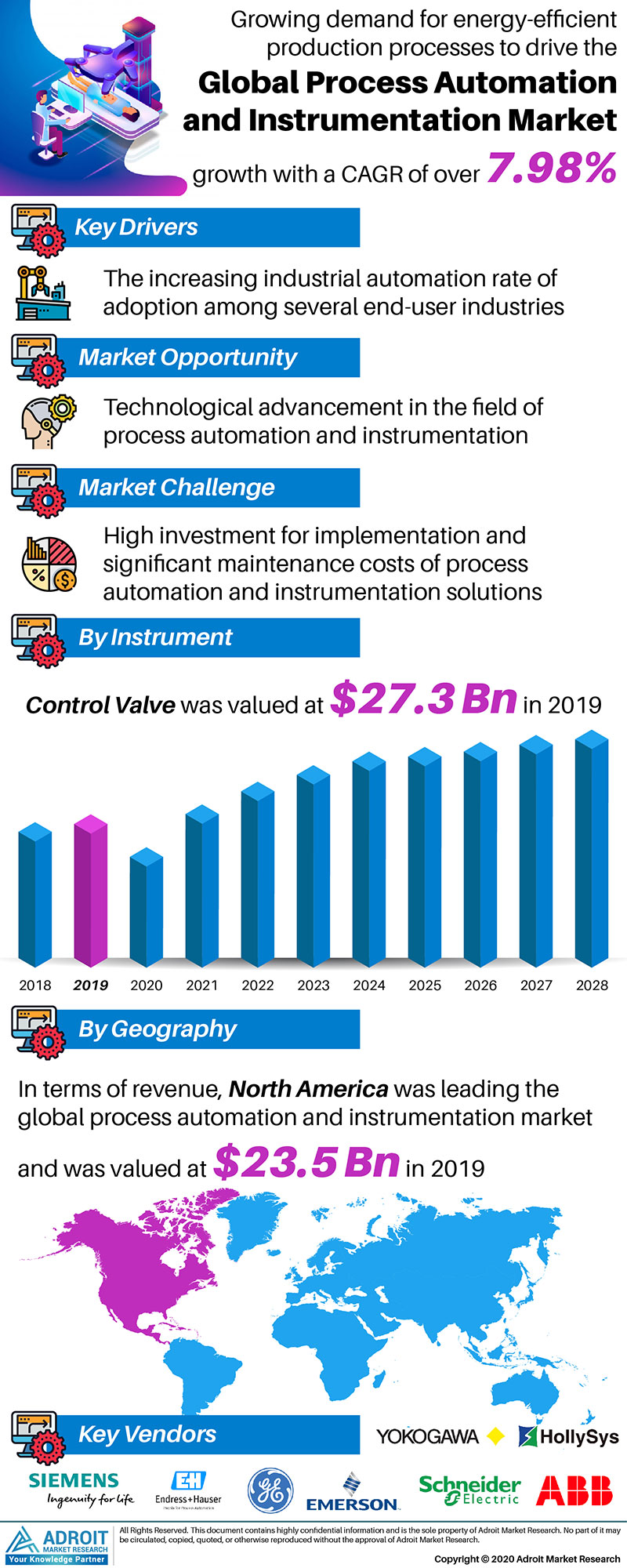 Process Automation and Instrumentation Market by Material, Application, and Region, Global Forecasts 2018 to 2025