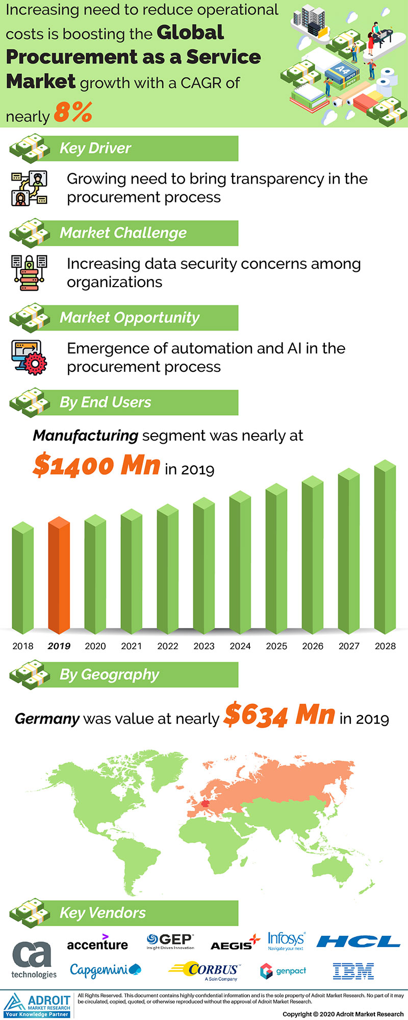Procurement As A Service Market by Material, Application, and Region, Global Forecasts 2018 to 2025