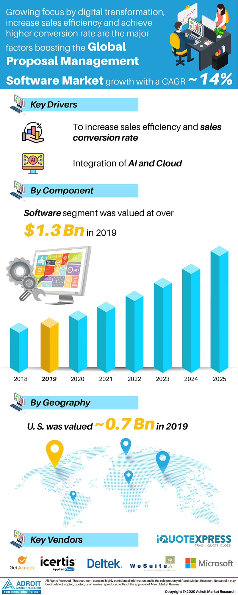 Proposal Management Software Market by Material, Application, and Region, Global Forecasts 2018 to 2025