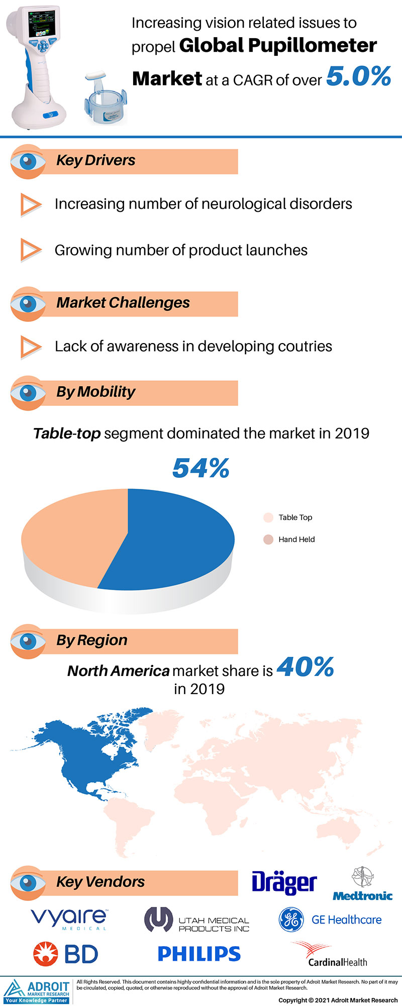 Pupillometer Market Size 2017 By Application, Product, Region and Forecast 2019 to 2025