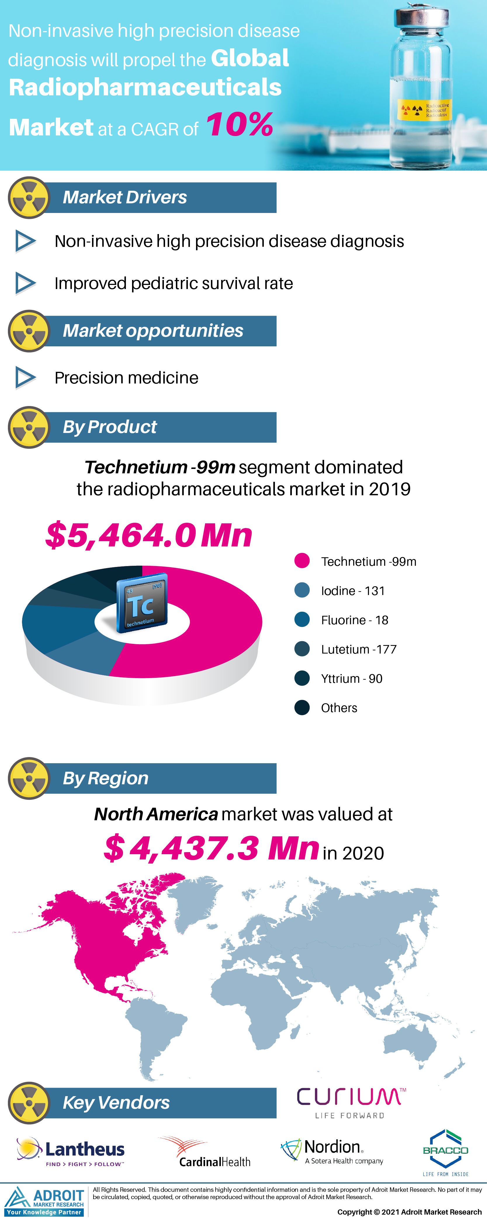 Radiopharmaceuticals Market Trends and Forecasts Research Report