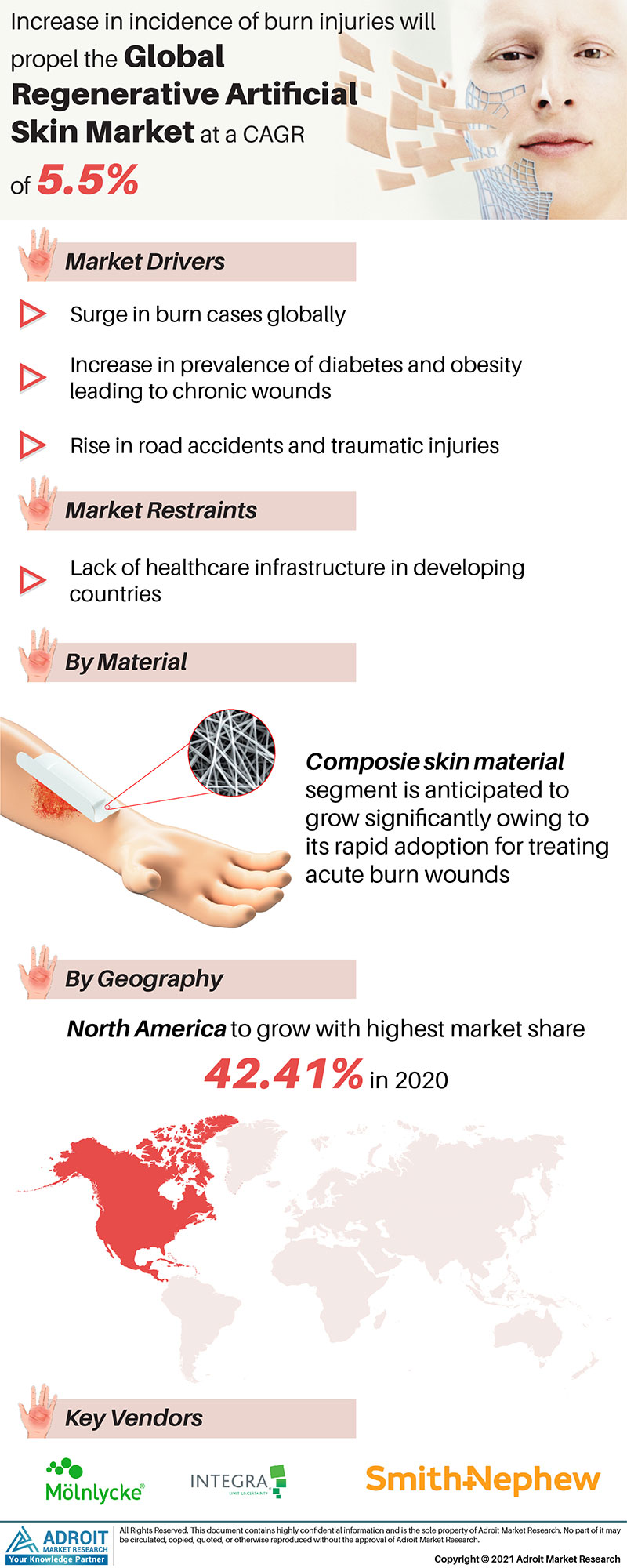 Regenerative Artificial Skin Market Trends and Forecasts Research Report