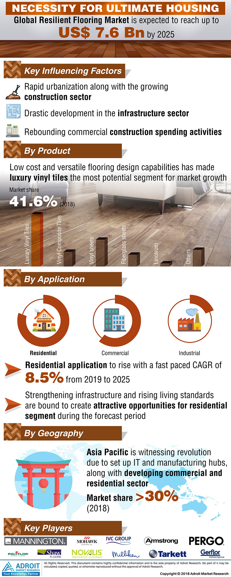 Global Resilient Flooring Market Size 2017 by Product, Application, Region and Forecast 2018 to 2025