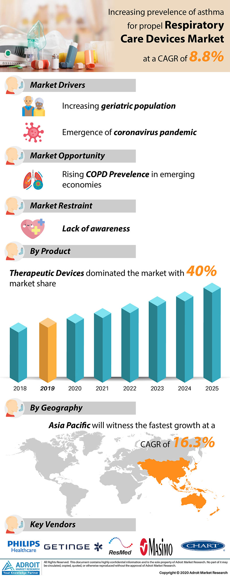 Respiratory Care Devices Market by Material, Application, and Region, Global Forecasts 2018 to 2025